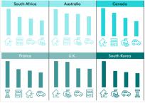 Customizable Data Tables