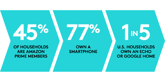 45% of households are amazon prime members, 77% own a smartphone, 1 in 5 U.S. Households Own an Echo or Google Home
